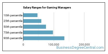Salary Ranges for Gaming Managers