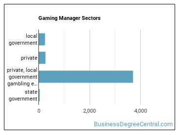 Gaming Manager Sectors