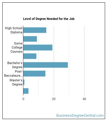 General & Operations Manager Degree Level