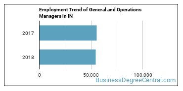 General and Operations Managers in IN Employment Trend