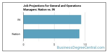 Job Projections for General and Operations Managers: Nation vs. IN