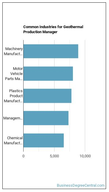 Geothermal Production Manager Industries