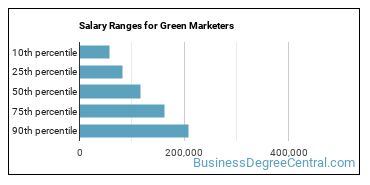 Salary Ranges for Green Marketers