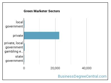 Green Marketer Sectors