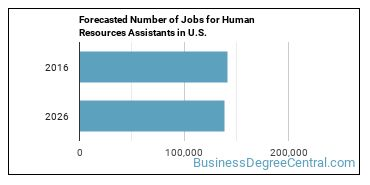 Forecasted Number of Jobs for Human Resources Assistants in U.S.