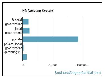 HR Assistant Sectors