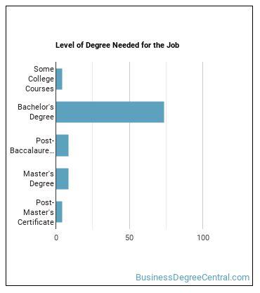 HR Manager Degree Level