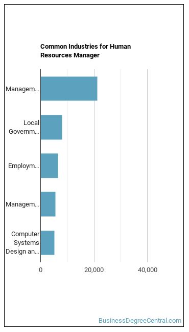 HR Manager Industries