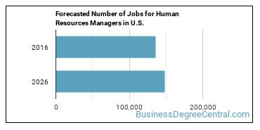 Forecasted Number of Jobs for Human Resources Managers in U.S.