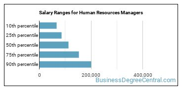 Salary Ranges for Human Resources Managers