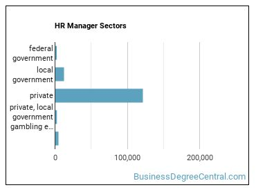 HR Manager Sectors