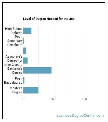 HR Specialist Degree Level