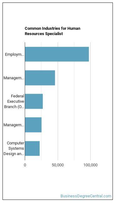 HR Specialist Industries