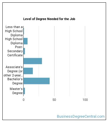 Industrial Production Manager Degree Level