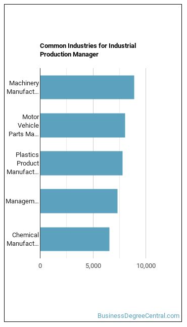 Industrial Production Manager Industries