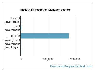 Industrial Production Manager Sectors