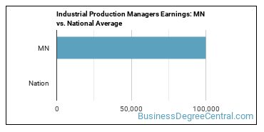 Industrial Production Managers Earnings: MN vs. National Average