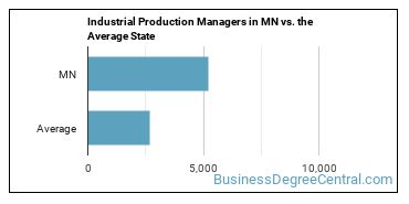 Industrial Production Managers in MN vs. the Average State