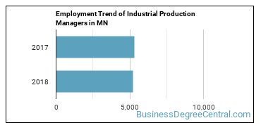 Industrial Production Managers in MN Employment Trend
