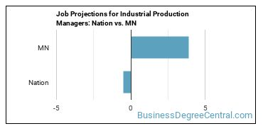 Job Projections for Industrial Production Managers: Nation vs. MN