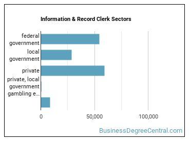 Information & Record Clerk Sectors