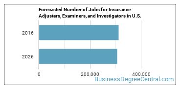 Forecasted Number of Jobs for Insurance Adjusters, Examiners, and Investigators in U.S.