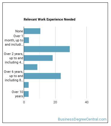 Insurance Adjuster, Examiner, or Investigator Work Experience