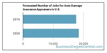 Forecasted Number of Jobs for Auto Damage Insurance Appraisers in U.S.