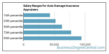 Salary Ranges for Auto Damage Insurance Appraisers