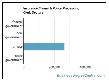 Insurance Claims & Policy Processing Clerk Sectors
