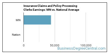 Insurance Claims and Policy Processing Clerks Earnings: MN vs. National Average