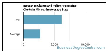 Insurance Claims and Policy Processing Clerks in MN vs. the Average State