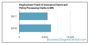 Insurance Claims and Policy Processing Clerks in MN Employment Trend