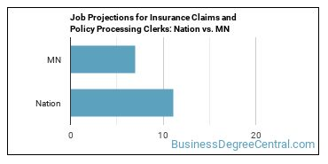 Job Projections for Insurance Claims and Policy Processing Clerks: Nation vs. MN