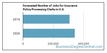 Forecasted Number of Jobs for Insurance Policy Processing Clerks in U.S.