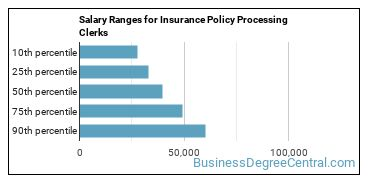 Salary Ranges for Insurance Policy Processing Clerks