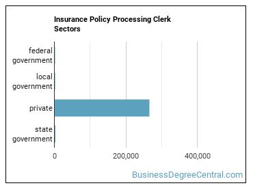 Insurance Policy Processing Clerk Sectors