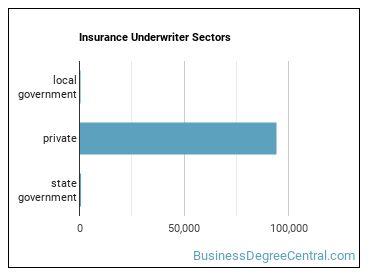 Insurance Underwriter Sectors
