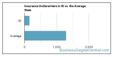 Insurance Underwriters in ID vs. the Average State