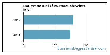 Insurance Underwriters in ID Employment Trend