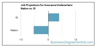 Job Projections for Insurance Underwriters: Nation vs. ID