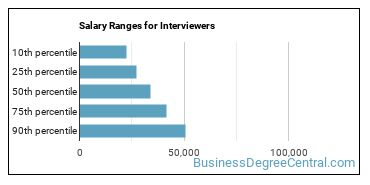 Salary Ranges for Interviewers