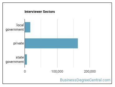 Interviewer Sectors