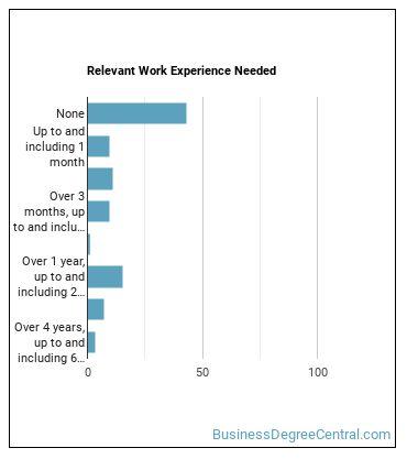 Interviewer Work Experience