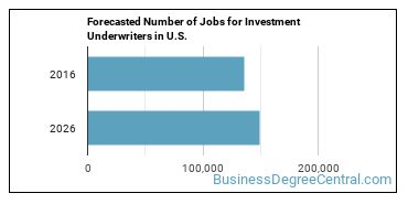 Forecasted Number of Jobs for Investment Underwriters in U.S.