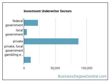 Investment Underwriter Sectors