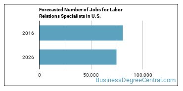 Forecasted Number of Jobs for Labor Relations Specialists in U.S.