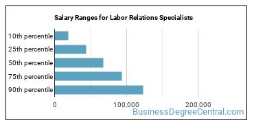 Salary Ranges for Labor Relations Specialists