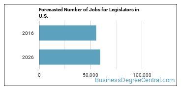 Forecasted Number of Jobs for Legislators in U.S.