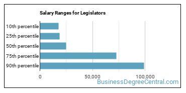Salary Ranges for Legislators